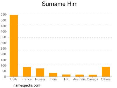 Surname Him
