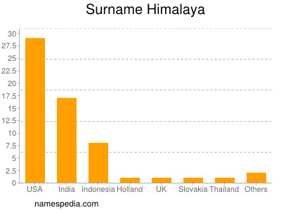 Surname Himalaya