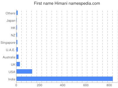 Given name Himani