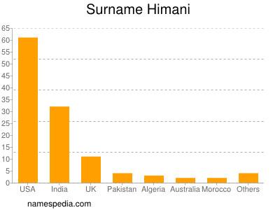 Surname Himani