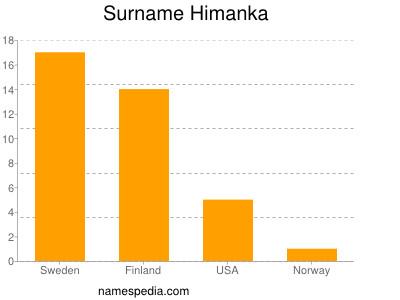 Surname Himanka