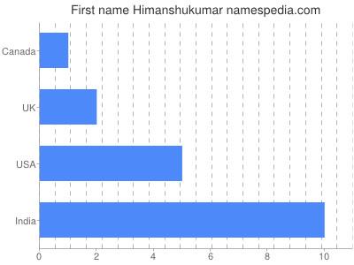 Given name Himanshukumar