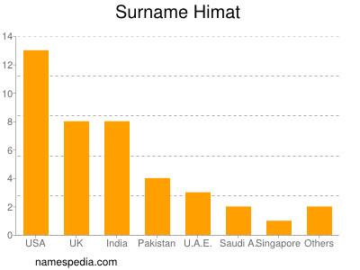 Surname Himat