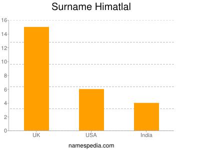 Surname Himatlal
