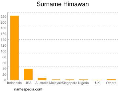 Surname Himawan