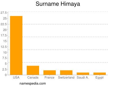 Surname Himaya