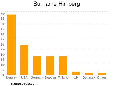 Surname Himberg