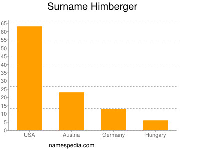 Surname Himberger
