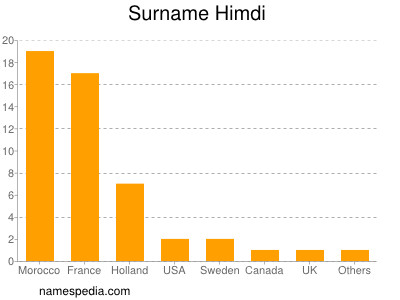 Surname Himdi