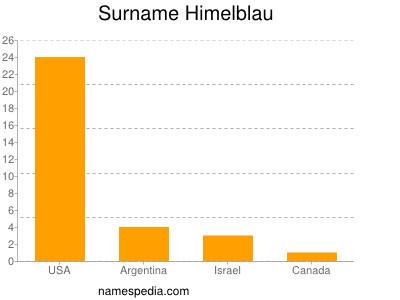Surname Himelblau