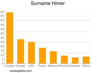 Familiennamen Himer