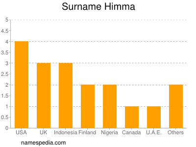Surname Himma