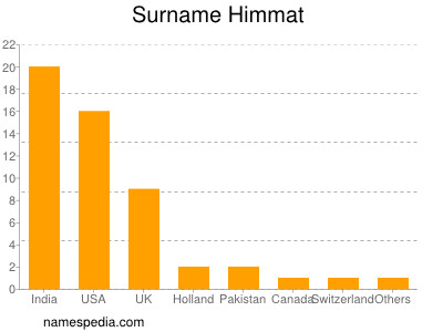 Surname Himmat