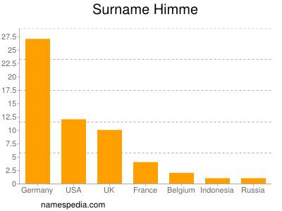 Surname Himme