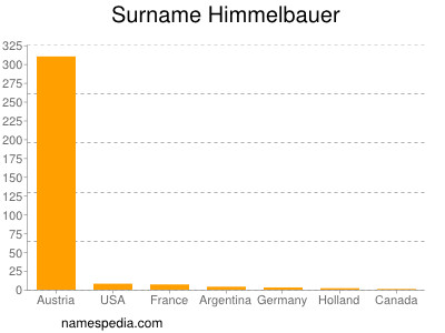 Surname Himmelbauer