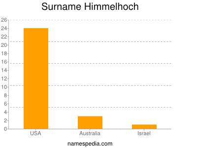 Surname Himmelhoch
