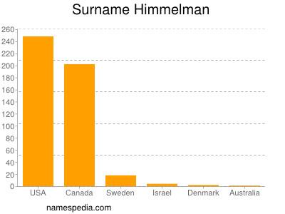 Surname Himmelman