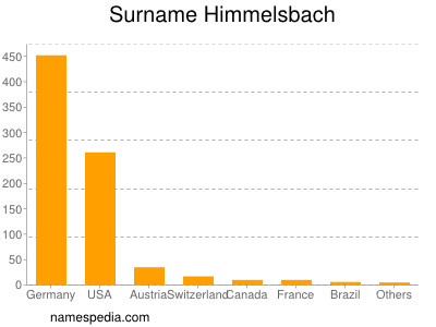 Surname Himmelsbach