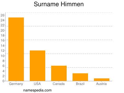 Surname Himmen