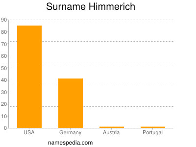 Surname Himmerich