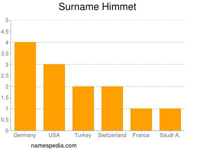 Surname Himmet