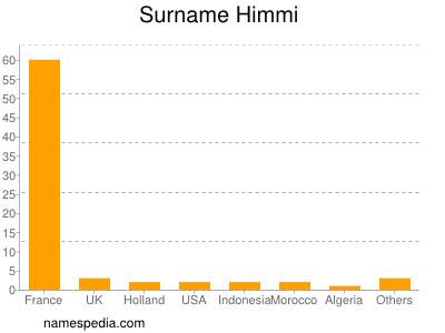 Surname Himmi