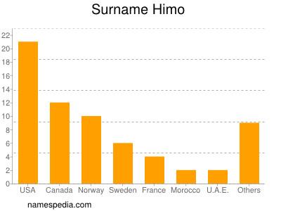 Surname Himo