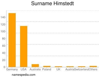 Surname Himstedt