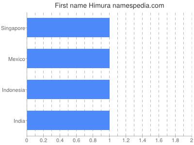 Given name Himura