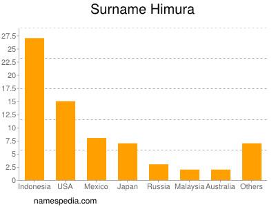 Surname Himura
