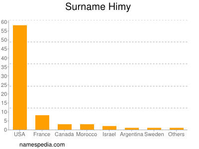 Surname Himy