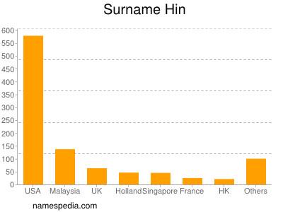Surname Hin