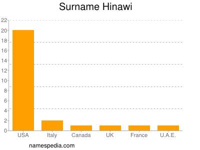 Surname Hinawi
