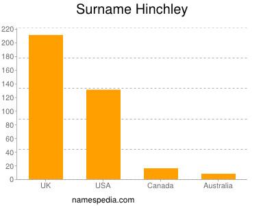 Surname Hinchley