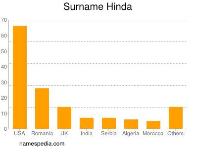 Surname Hinda
