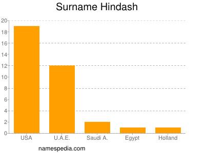 Surname Hindash