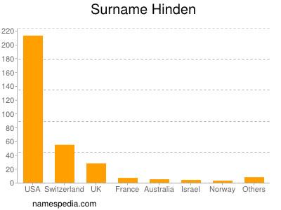 Surname Hinden