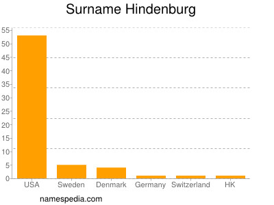 Surname Hindenburg