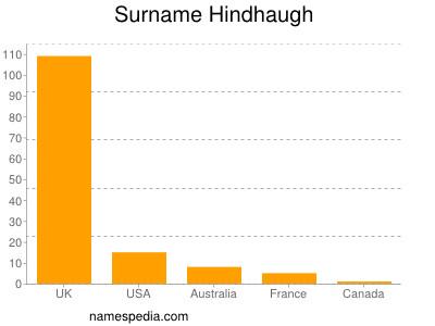 nom Hindhaugh