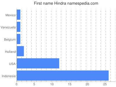 Given name Hindra