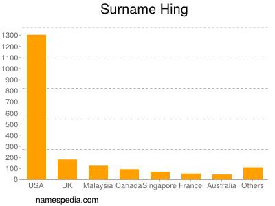 Surname Hing