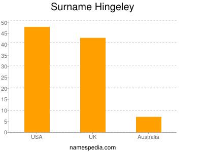 Surname Hingeley