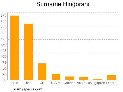 Surname Hingorani