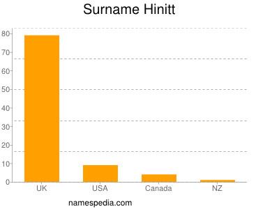 Surname Hinitt