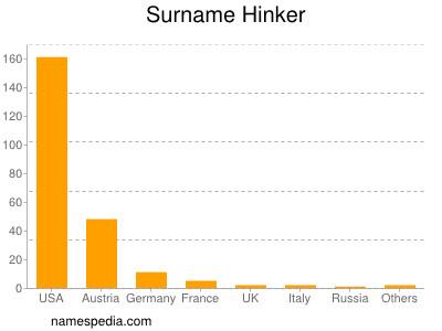Surname Hinker