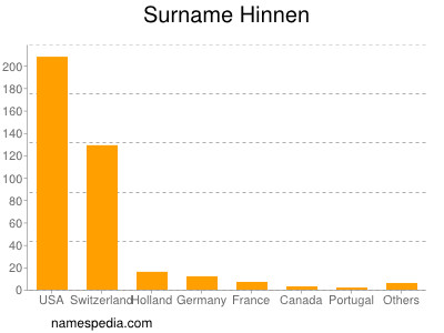 Surname Hinnen