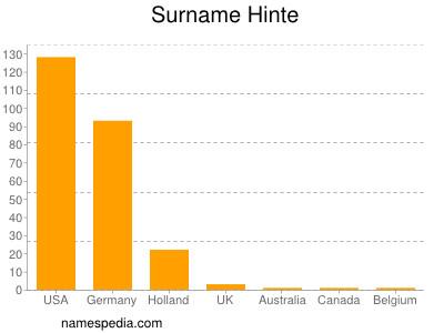 Surname Hinte