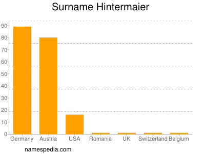 Surname Hintermaier