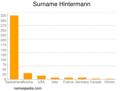 Surname Hintermann