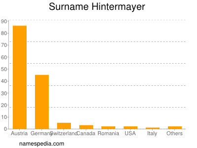 Surname Hintermayer